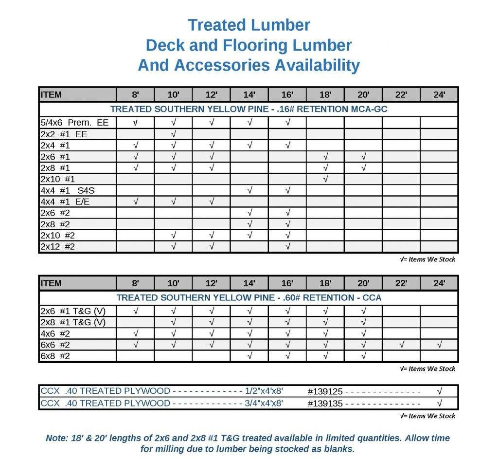 Treated Lumber Availability