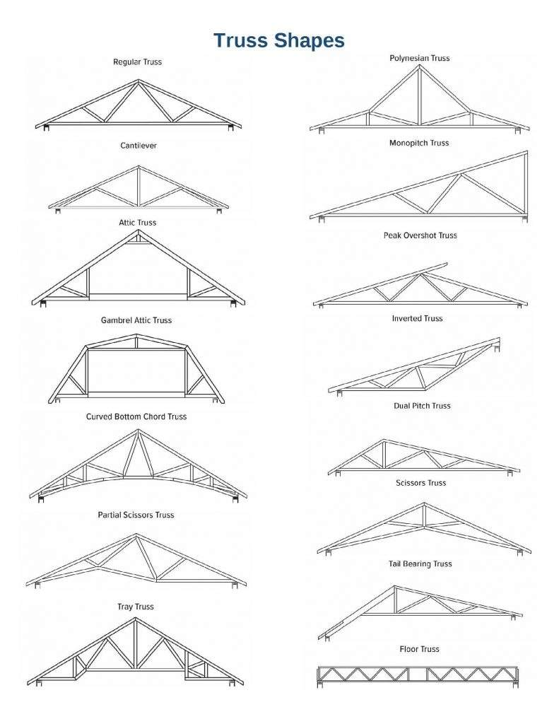 Truss Shapes